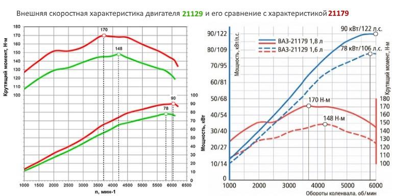 Сравнение модификаций двигателей 21129 и 21179
