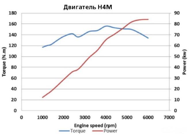 ВСХ двигателя Рено H4M на Весте